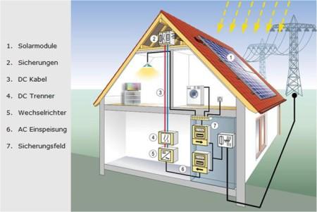 photovoltaik elektro g ttinger. Black Bedroom Furniture Sets. Home Design Ideas
